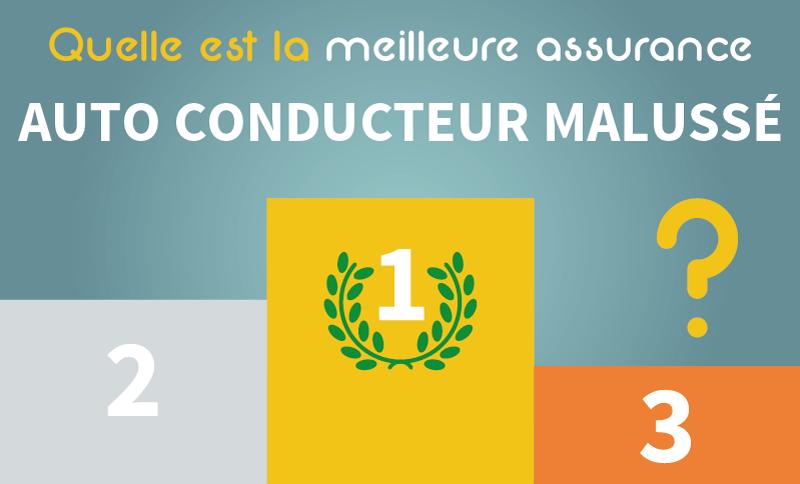 Podium quelles sont les meilleures assurances auto pour un Conducteur Malussé ?