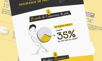 [Infographie] Comment économiser sur son assurance de prêt ?