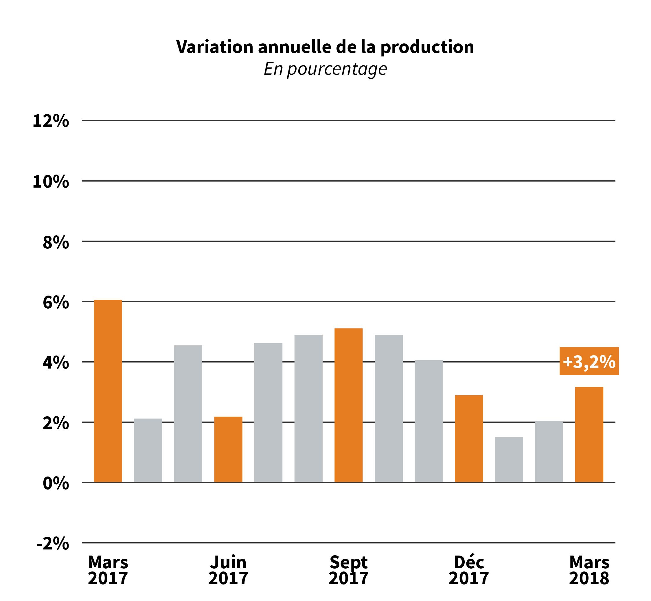 Tableau de variation annuelle de la production de crédit