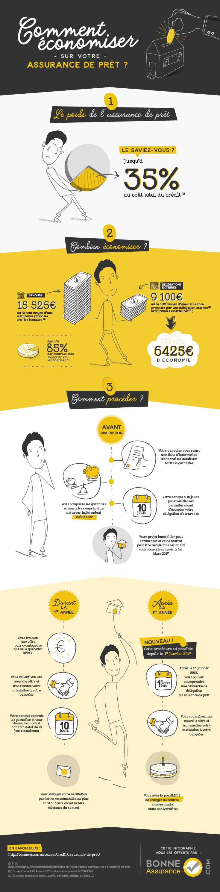 Infographie sur les économies possibles avec son assurance de prêt