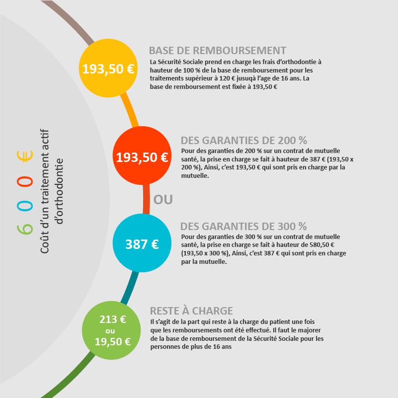 Infographie sur les remboursements de l'orthodontie
