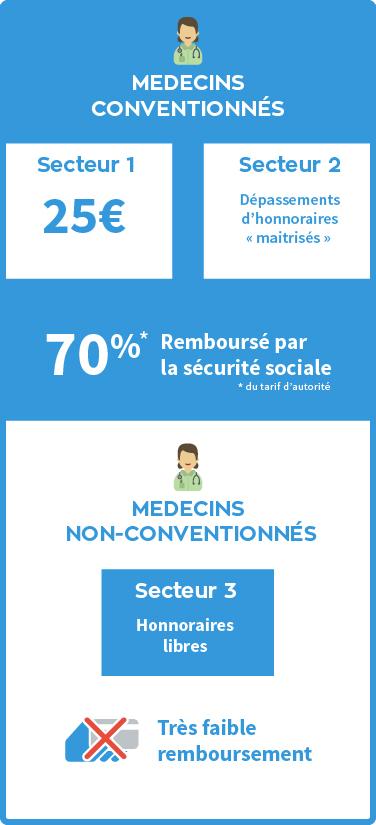 Medecin Non Conventionne Quels Remboursements Par La Mutuelle