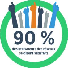 90% des utilisateurs des réseaux se disent satisfaits