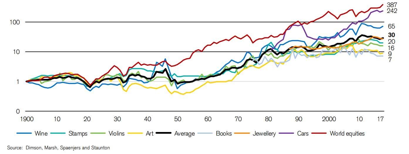graphique sur l'évolution de l'indice de prix de certains biens physiques