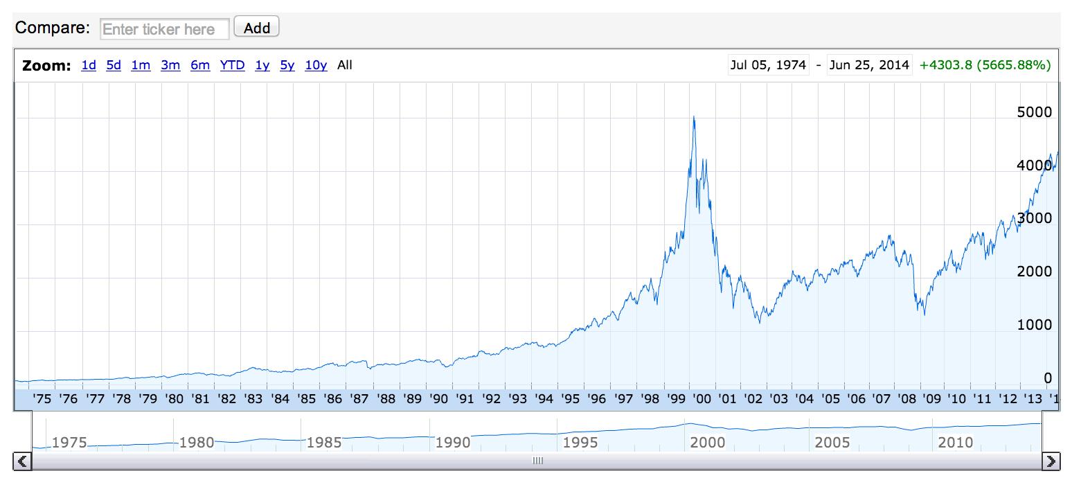 Evolution de l'indice du NASDAQ (1975-2014)