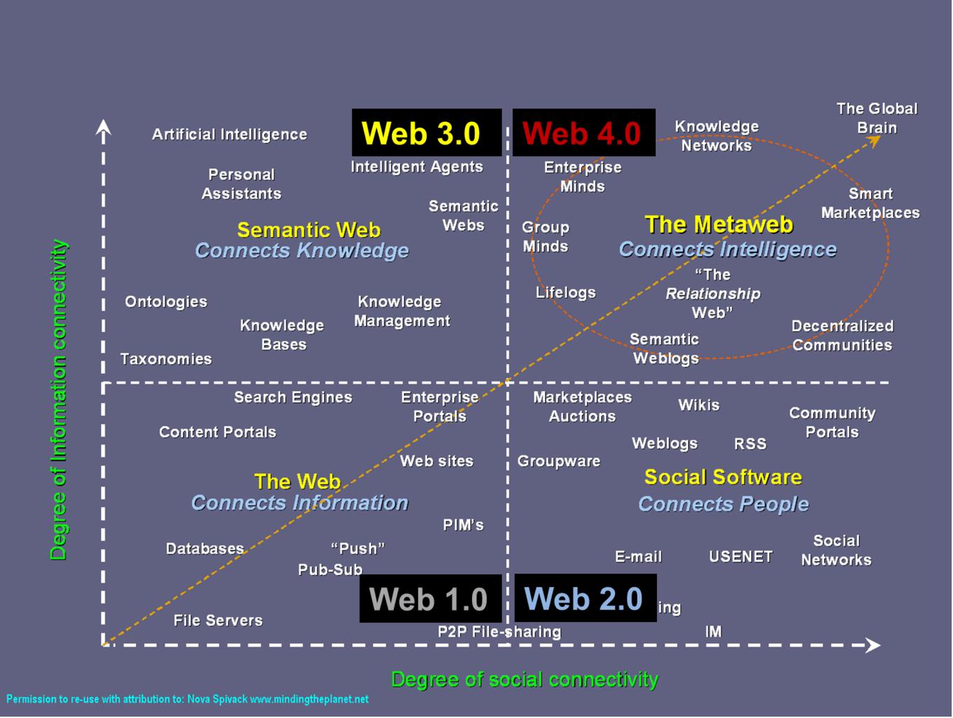 Du Web 1.0 au 4.0