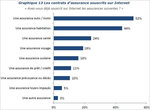 Les contrats d'assurance souscrits en ligne