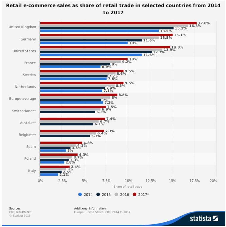 Part du e-commerce dans la vente au détail entre 2014 et 2017