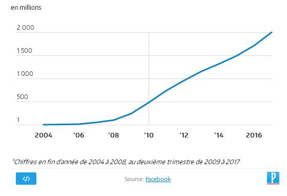 Evolution du nombre d'utilisateurs actifs de Facebook depuis 2004