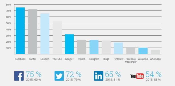 Utilisation des réseaux sociaux en entreprise