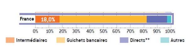 Part de marché de l'assurance vie par canaux de distribution