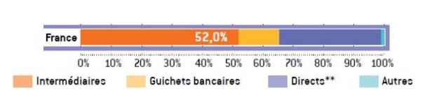 Part de marché de l'assurance non-vie par canaux de distribution