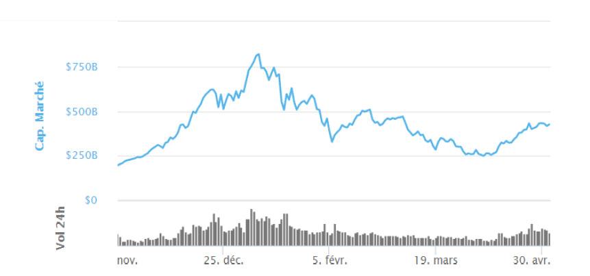 Evolution du marché des cryptomonnaies